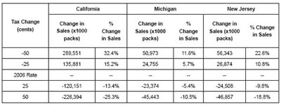 Graphic 9: Change in Legal Sales Due to Selected Changes in Tax Rates for Selected States - click to enlarge