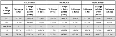 Table 5: Change in Sales Due to Selected Changes in Tax Rates for Selected States - click to enlarge