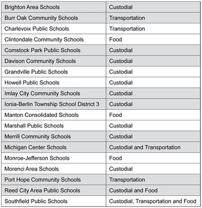 Graphic 2: Districts New to Contracting - click to enlarge