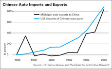 Chinese Auto Imports and Exports