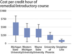 Cost per credit hour of remedial/introductory course