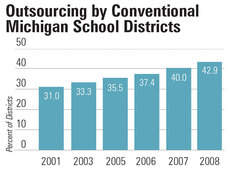 MI School District Outsourcing