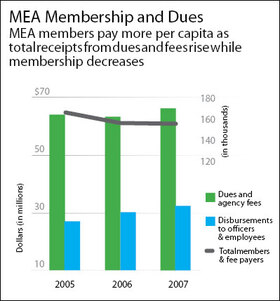 MEA Membership and Dues