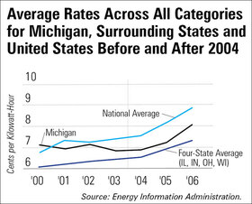 Average Electricity Rates
