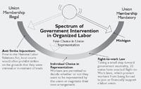 Spectrum of Government Intervention