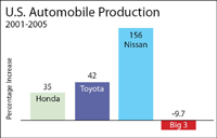 US Auto Production