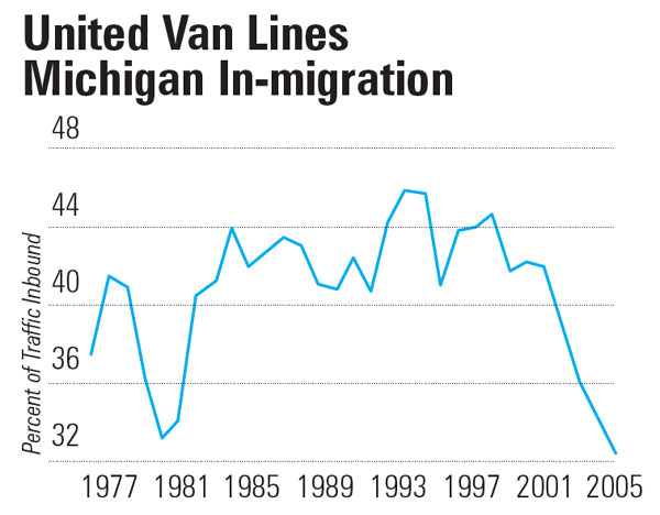 "Images from ""UVL Data, Migration Study Underscore Michigan Troubles"""