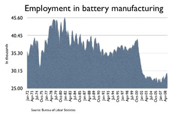 Employment in battery manufacturing - click to enlarge