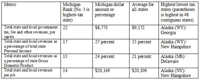 Chart 2: Michigan's Many Tax Ranks - click to enlarge