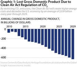 Graphic 1: Lost Gross Domestic Product Due to Clean Air Act Regulation of CO2 - click to enlarge