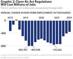Graphic 2: Clean Air Act Regulations Will Cost Millions of Jobs - click to enlarge
