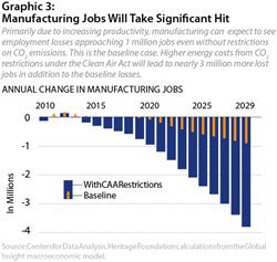 Graphic 3: Manufacturing Jobs Will Take Significant Hit - click to enlarge