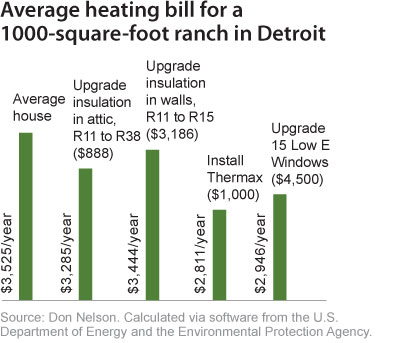 Average heating bill for a 