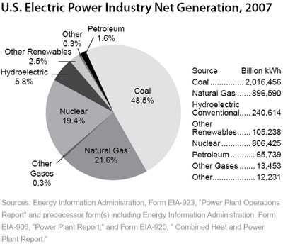 U.S. Electric Power Industry Net Generation, 2007 - click to enlarge