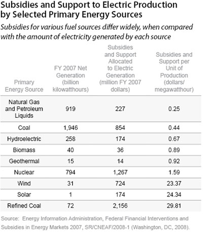 Subsidies and Support to Electric Production by Selected Primary Energy Sources