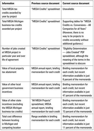 Graphic 7: Sources of MEGA Data, Past and Present - click to enlarge