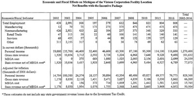 """Graphic 8: Sample """"Economic Effects"""" Report (Visteon Corp.) - click to enlarge"""