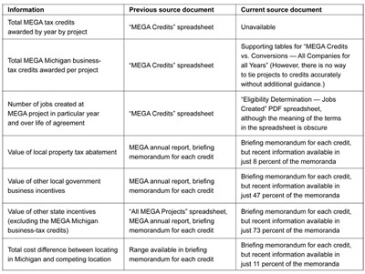 Graphic 13: Sources of MEGA Data, Past and Present - click to enlarge