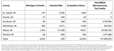 Graphic 16: Shift-Share Analysis of Manufacturing Employment Changes From 2001 to 2007 With the State of Michigan as the Region of Comparison - click to enlarge