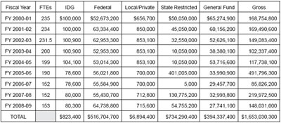 Graphic 1: Appropriations to the MEDC/Michigan Strategic Fund Since Fiscal 2001 - click to enlarge