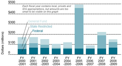 Graphic 2: Appropriations to the MEDC/Strategic Fund Since Fiscal 2001 (Stacked Bar Chart) - click to enlarge