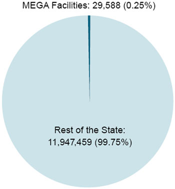 Graphic 6: Job Creation at MEGA Facilities as a Percentage of Michigan's Job Creation, 1996-2006 - click to enlarge