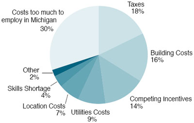 Graphic 7: Breakdown of MEGA Grant Requests: Top Reasons Why Companies Said They Might Locate or Expand Elsewhere - click to enlarge