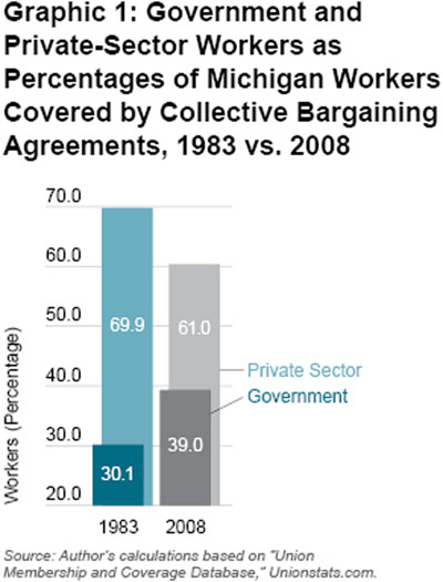 Graphic 1: Government and Private-Sector Workers as Percentages of Michigan Workers Covered by Collective Bargaining Agreements, 1983 vs. 2008 - click to enlarge