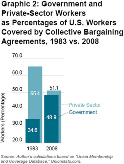 Graphic 2: Government and Private-Sector Workers  as Percentages of U.S. Workers Covered by Collective Bargaining Agreements, 1983 vs. 2008 - click to enlarge