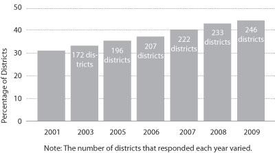 Graphic 1: Outsourcing by Michigan School Districts - click to enlarge