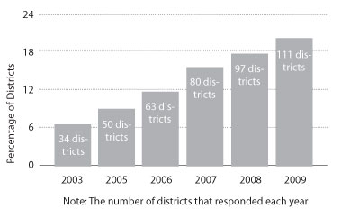 Graphic 3: Districts Contracting Custodial Service - click to enlarge