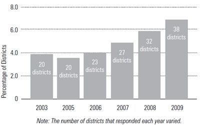 Graphic 4: Districts Contracting Transportation Service - click to enlarge