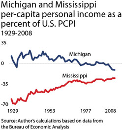 Michigan and Mississippi  per-capita personal income as a percent of U.S. PCPI