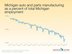 Manufacturing jobs in MI