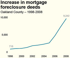 Increase in mortgage foreclosure deeds