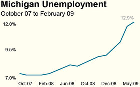 Michigan Unemployment graph