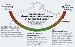 Spectrum of Government Intervention in Organized Labor