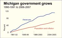 government growth chart