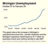 Michigan Unemployment