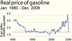 Real price of gasoline