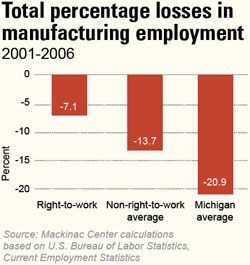 Total percentage losses in manufacturing employment