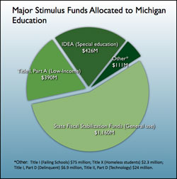 Major Stimulus Funds Allocated to Michigan Education