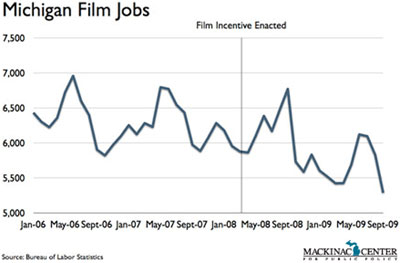 Michigan Film Jobs - click to enlarge