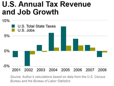 U.S. Annual Tax Revenue and Job Growth - click to enlarge