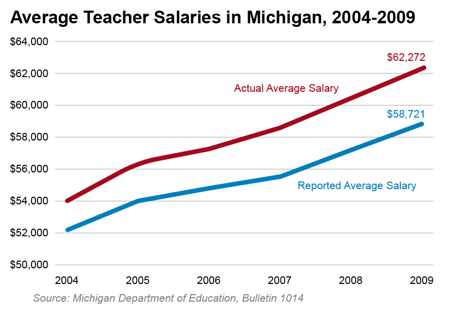 Average Teacher Salaries