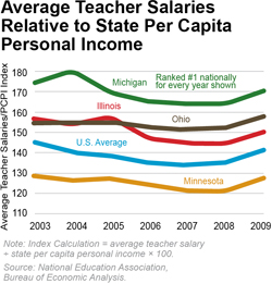 Average Teacher Salaries Relative to State Per Capita Personal Income