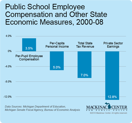 Public School Employee Compensation