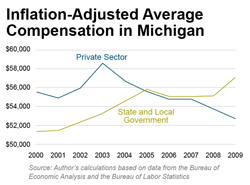 Inflation-Adjusted Average Compensation in Michigan