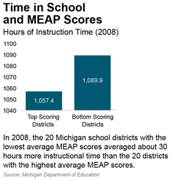 Time in School  and MEAP Scores
