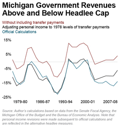 Michigan Government Revenues Above and Below Headlee Cap